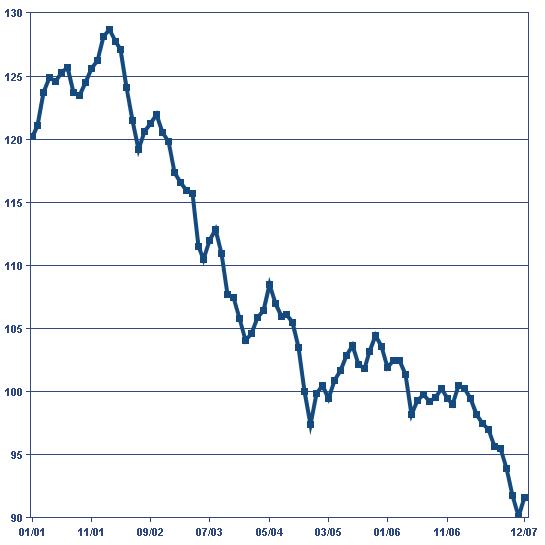 US Dollar Index, 2001-2007